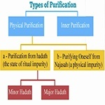 Types of Purification
